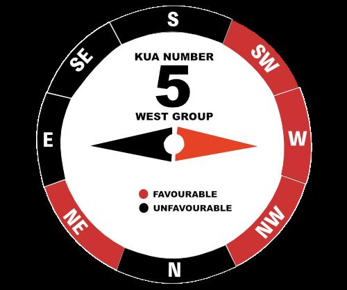 Kua Calculator - Feng Shui Beginner